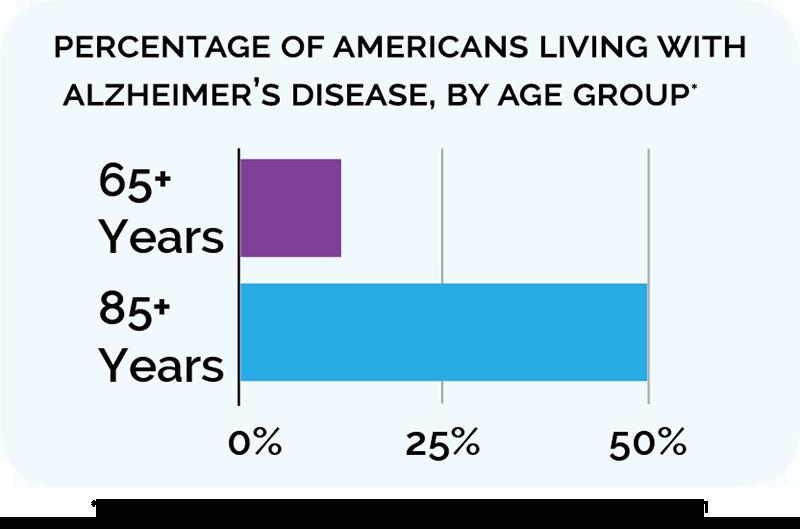 Dementia-graph